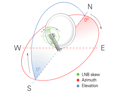 Dish Elevation, Azimuth and LNB Skew